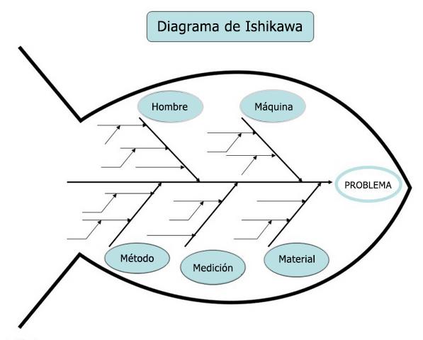 Diagrama de Ishikawa | OpenQAsS