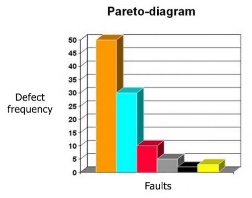 Pareto diagram openqass a quality control team will know where to direct its improvement efforts concentrating on reducing the larger bars identified in the diagram will do ccuart Image collections