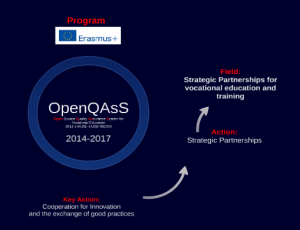 OpenQAsS Workplan on Prezi